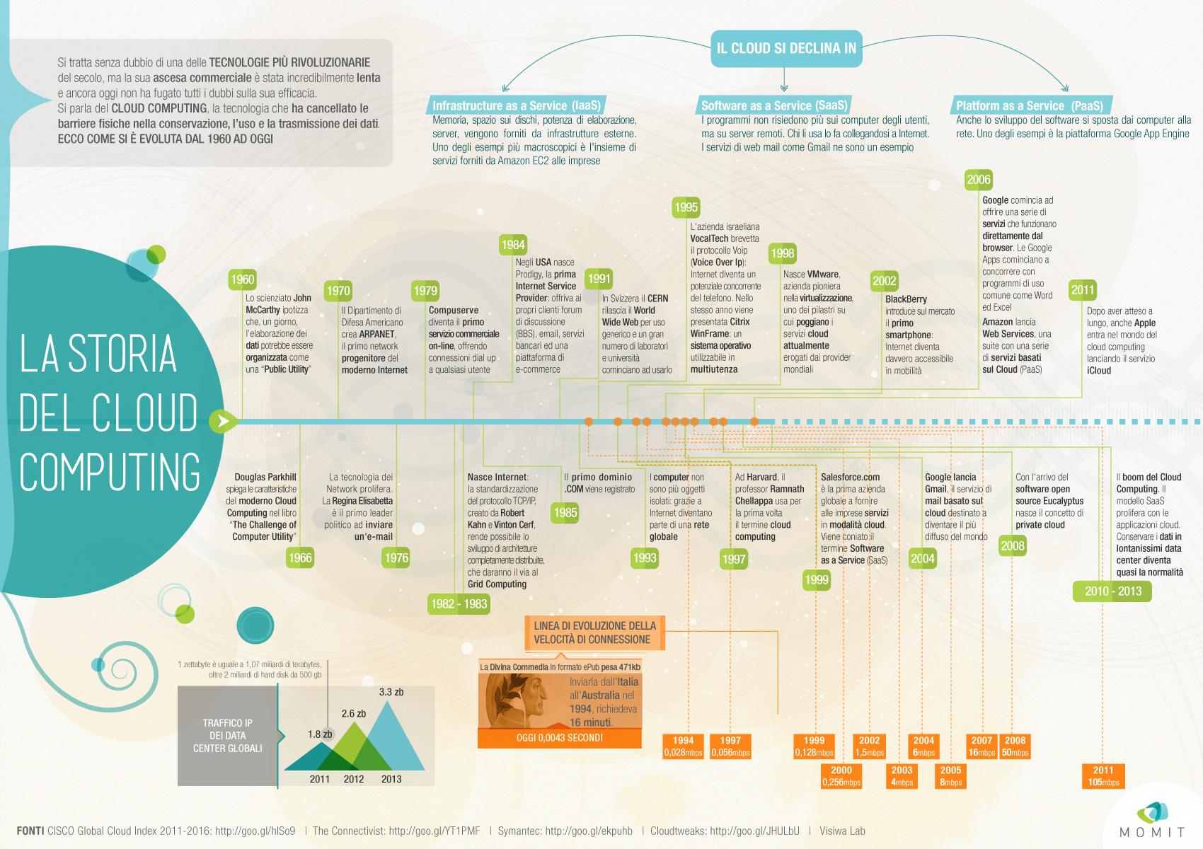 Storia del Cloud Computing - Infografica